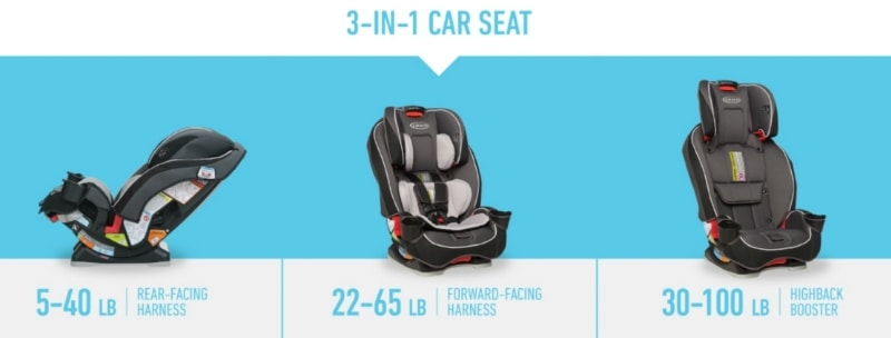 Graco SlimFit 3 in 1 Convertible Car Seat specifications